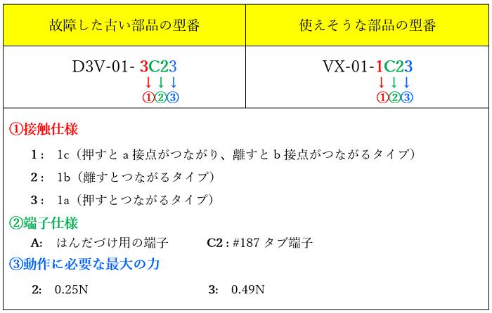 オムロン製のマイクロスイッチ「D3V-01-3C23」と「VX-01-1C23」の型番を比較した写真